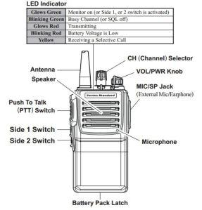 VX-231 Knobs, Buttons, LED Lebels