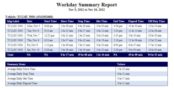Magnum AVL Workday Summary Report