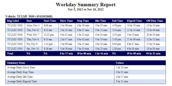 Magnum AVL Workday Summary Report