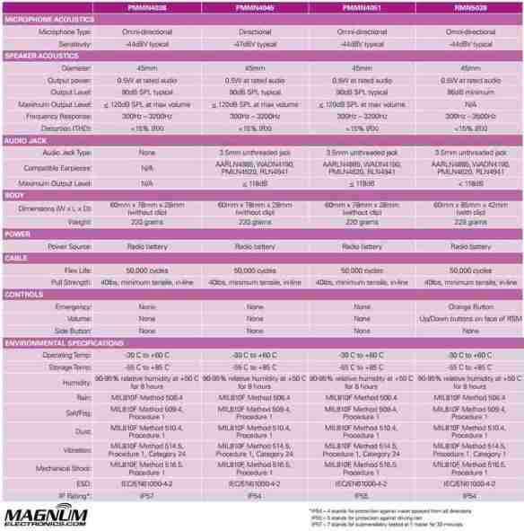 Basic XTS Microphone Specification Chart