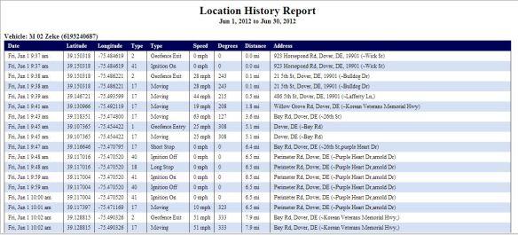 Magnum AVL Location History Report