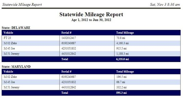 Magnum AVL State Mileage for IFTA