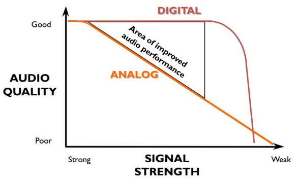 DMR Digital Audio Quality Signal Strength Graph