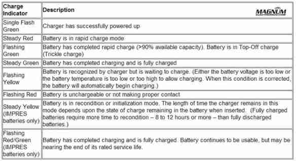 Motorola Impres Battery Tips And Charger Indicator Lights