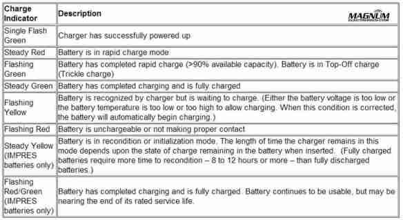 Motorola IMPRES Charger Light Indicators