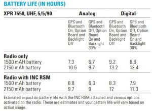 Battery Life when using NNTN8383, NNTN8382