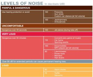 Loud Noise Chart (dB)