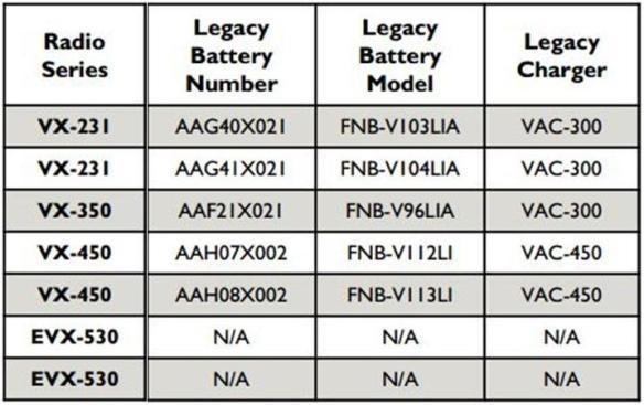 Vertex VAC-300, VAC-450 Compatibility Chart