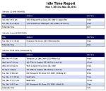 Magnum AVL GPS Idle Report