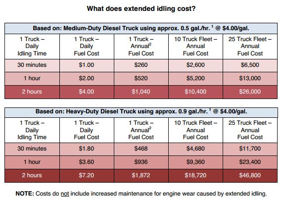 Fuel Cost for Fleet Idling