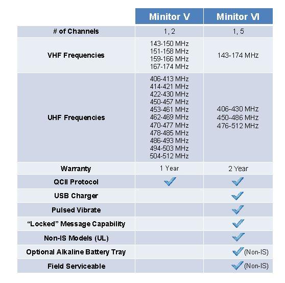 Minitor V and VI Comparison Chart
