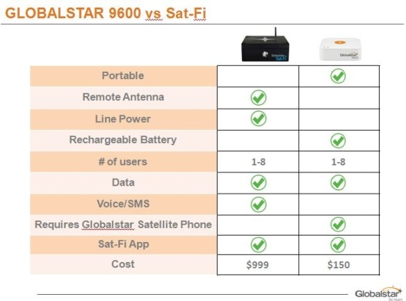 Features of Sat-Fi and 9600