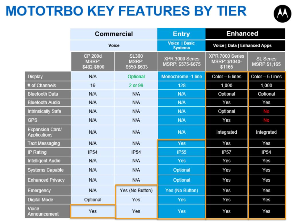 Motorola DMR Radio Features Chart