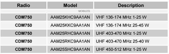 CDM750 Cancelled Models