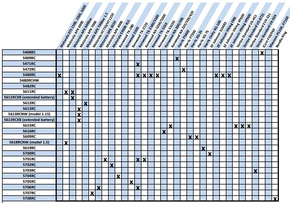 Radio Compatibility Chart