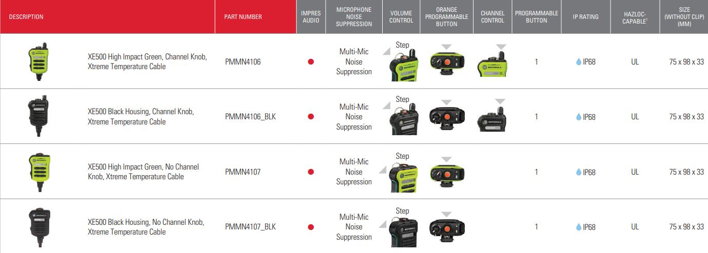 Extreme temperature High Impact Green and Black RSM's