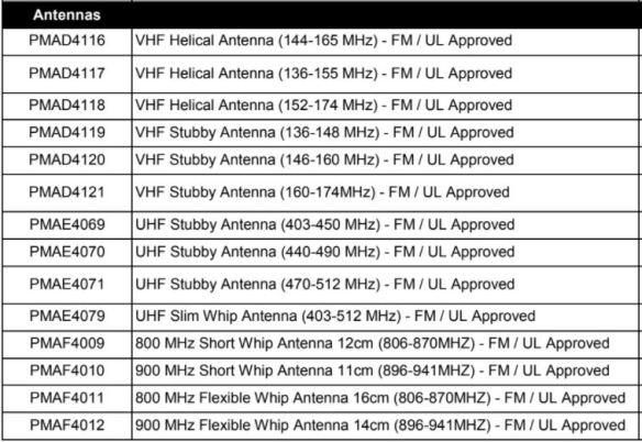 MOTOTRBO Portable Radio Anennas